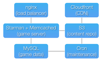 server architecture of The Lacuna Expanse