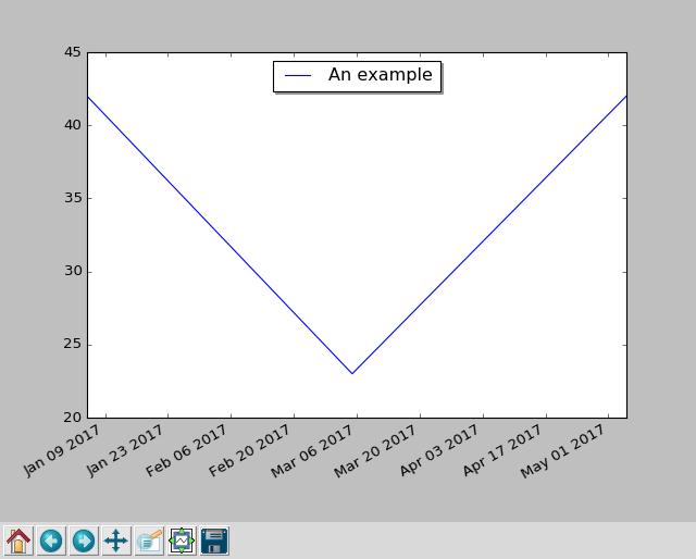 Plotting With Perl 6