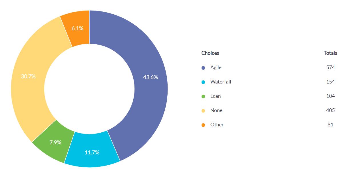 The 2018 Perl Developer Survey Results
